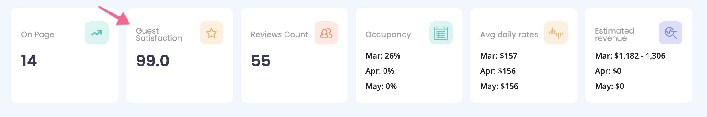 Airbnb Guest Satisfaction in Rankbreeze Dashboard