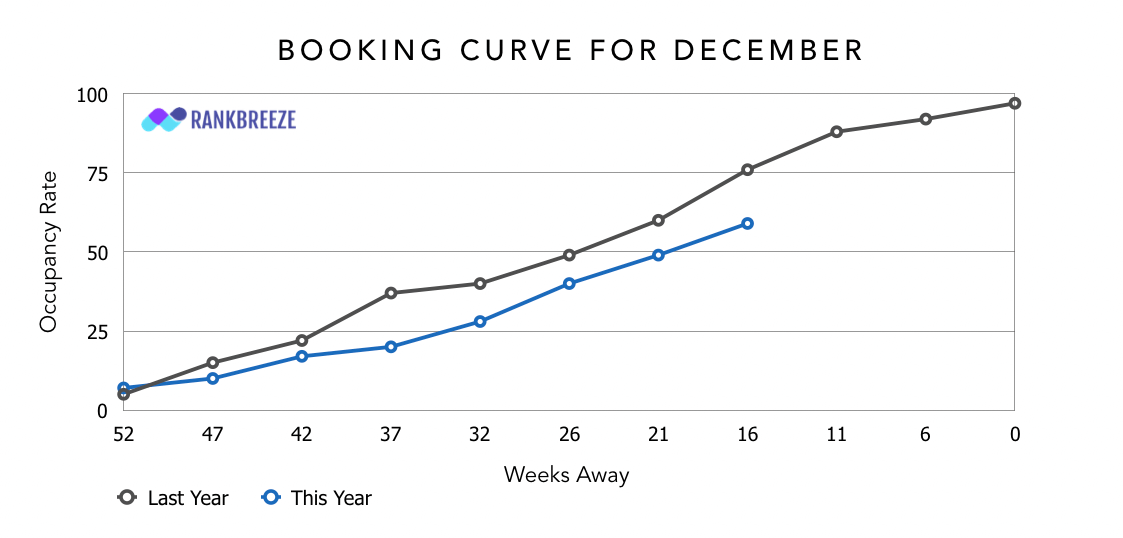 Booking curve example for Airbnbs and short term rentals